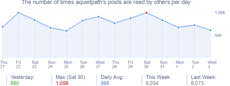 How many times aquietpath's posts are read daily