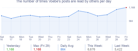How many times Voebe's posts are read daily