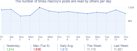 How many times macroy's posts are read daily