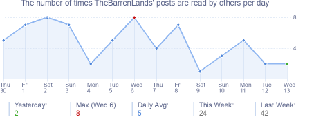 How many times TheBarrenLands's posts are read daily