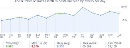 How many times GeoffD's posts are read daily