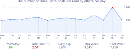 How many times BMI's posts are read daily