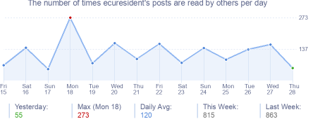 How many times ecuresident's posts are read daily