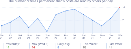 How many times permanent alien's posts are read daily