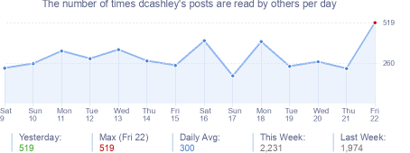How many times dcashley's posts are read daily