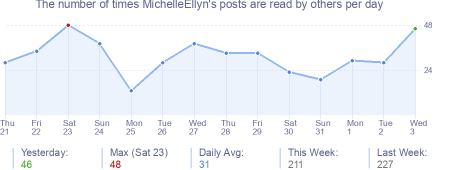 How many times MichelleEllyn's posts are read daily