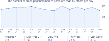 How many times paganmama80's posts are read daily