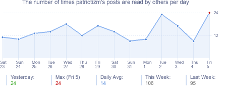 How many times patriotizm's posts are read daily