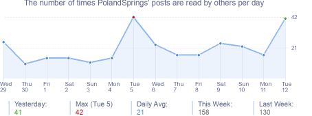 How many times PolandSprings's posts are read daily