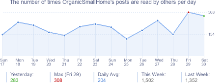How many times OrganicSmallHome's posts are read daily