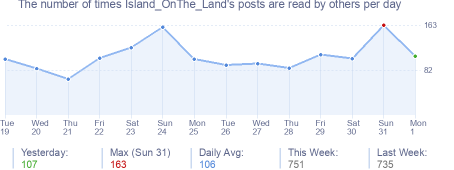 How many times Island_OnThe_Land's posts are read daily