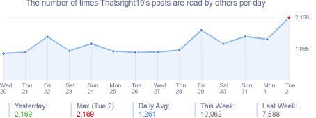 How many times Thatsright19's posts are read daily