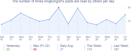 How many times kingkong30's posts are read daily