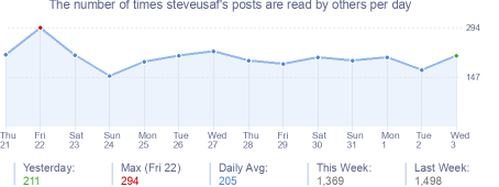 How many times steveusaf's posts are read daily