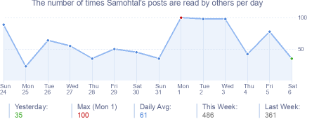 How many times Samohtal's posts are read daily