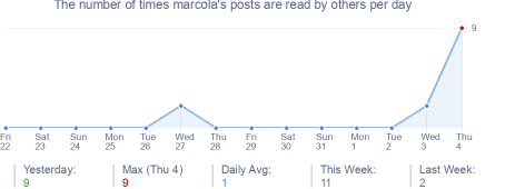 How many times marcola's posts are read daily