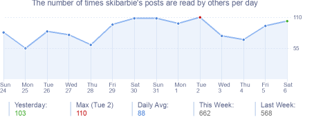 How many times skibarbie's posts are read daily