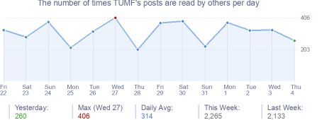 How many times TUMF's posts are read daily