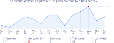 How many times kingdavid2012's posts are read daily