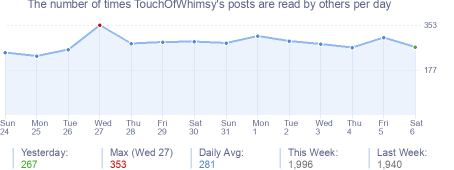 How many times TouchOfWhimsy's posts are read daily