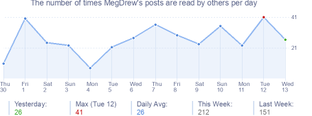 How many times MegDrew's posts are read daily