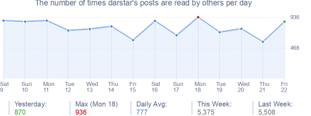 How many times darstar's posts are read daily