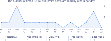 How many times SA Duckhunter's posts are read daily