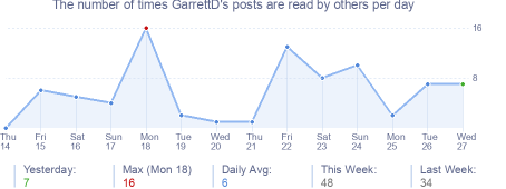 How many times GarrettD's posts are read daily