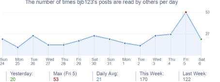 How many times bjb123's posts are read daily