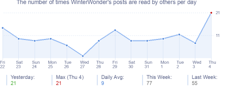 How many times WinterWonder's posts are read daily