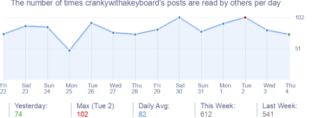 How many times crankywithakeyboard's posts are read daily