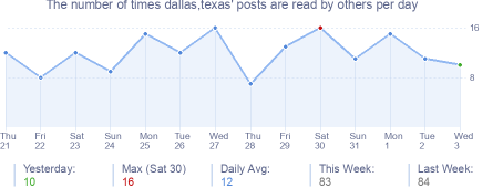 How many times dallas,texas's posts are read daily
