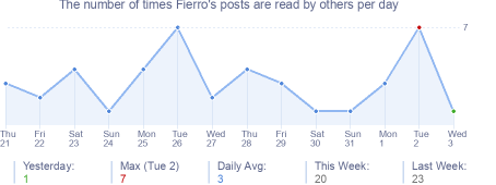 How many times Fierro's posts are read daily