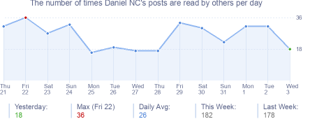 How many times Daniel NC's posts are read daily