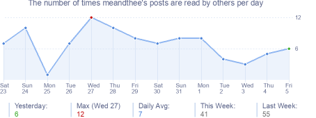 How many times meandthee's posts are read daily