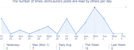 How many times JennLaurie's posts are read daily