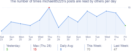 How many times michael85225's posts are read daily