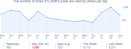 How many times STL2006's posts are read daily