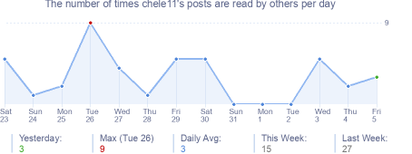 How many times chele11's posts are read daily