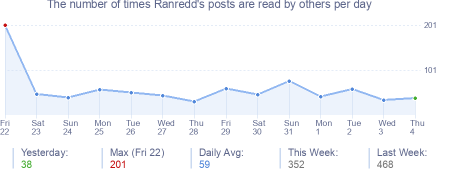 How many times Ranredd's posts are read daily