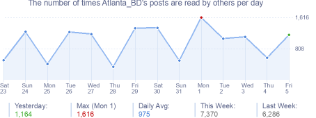 How many times Atlanta_BD's posts are read daily