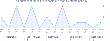 How many times P.A.'s posts are read daily