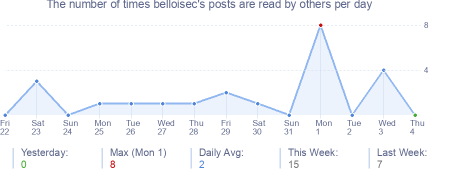 How many times belloisec's posts are read daily