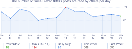 How many times Blazah1080's posts are read daily