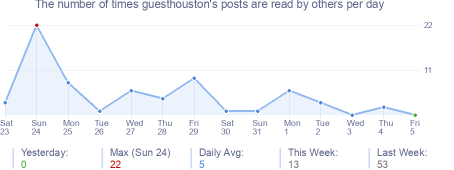 How many times guesthouston's posts are read daily