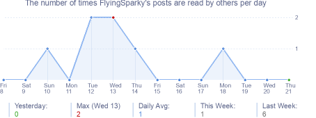 How many times FlyingSparky's posts are read daily