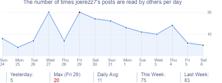 How many times joerezz7's posts are read daily