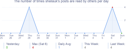 How many times sheilauk's posts are read daily