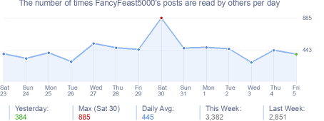 How many times FancyFeast5000's posts are read daily