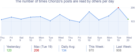 How many times Chorizo's posts are read daily